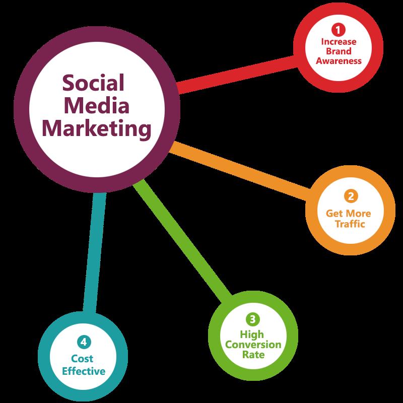 social media marketing - www.techkul.com/